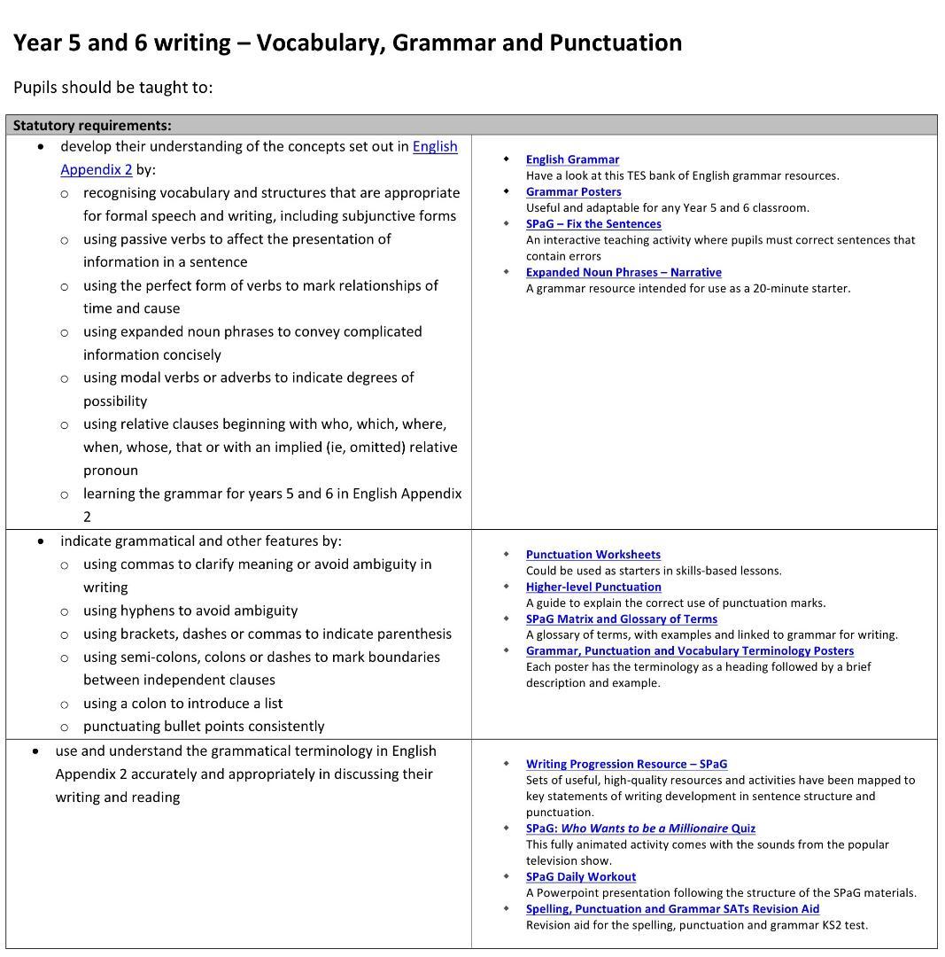 Killinghall primary school english writing vocabulary grammar and punctuation spiritdancerdesigns Choice Image